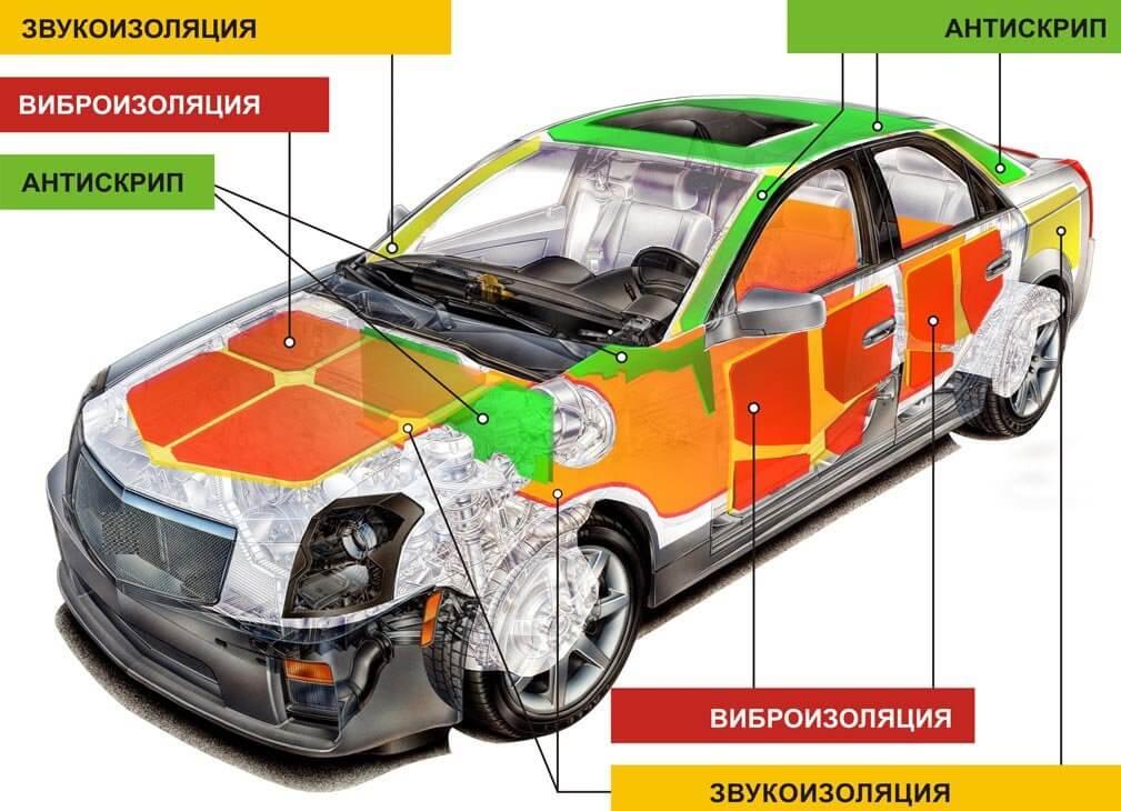 Шумоизоляция Хонда